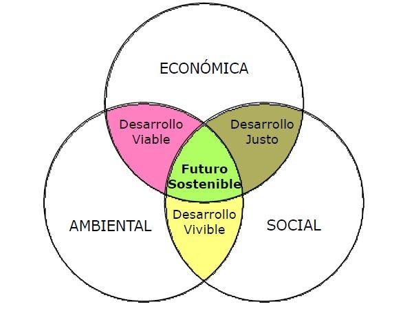 """""""El que crea que en un mundo finito, el crecimiento puede ser infinito o es un loco o es un economista"""""""