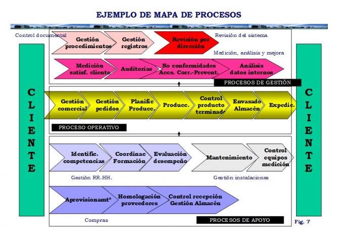 Gestionar procesos, la mejor forma de gestionar. Parte 2.