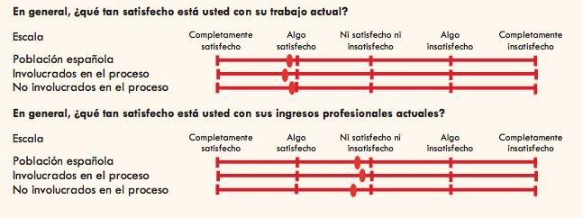 El ADN de los emprendedores españoles