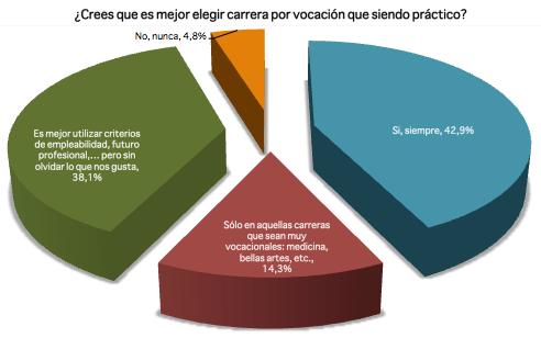 """""""Un 78,6% de los socios opina que las habilidades personales son más importantes que el conocimiento técnico en el mercado laboral actual"""""""