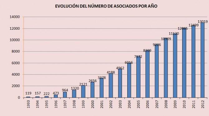 2012, un año de cambios y nuevas iniciativas