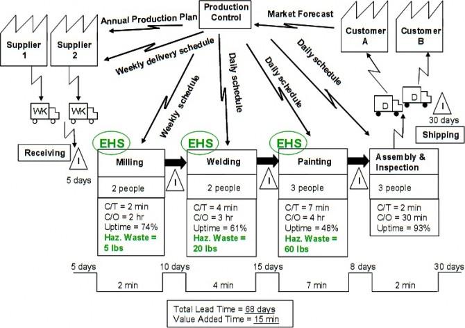 Value Stream Mapping (VSM), representando el valor para el cliente