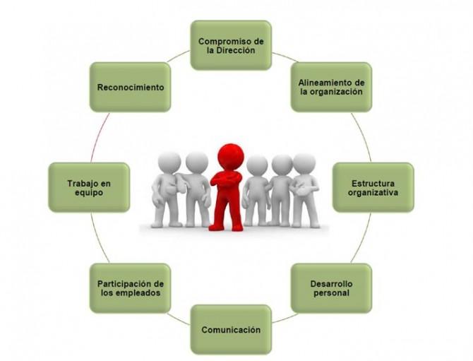 Walk the Talk. El Factor Humano en la Mejora Continua