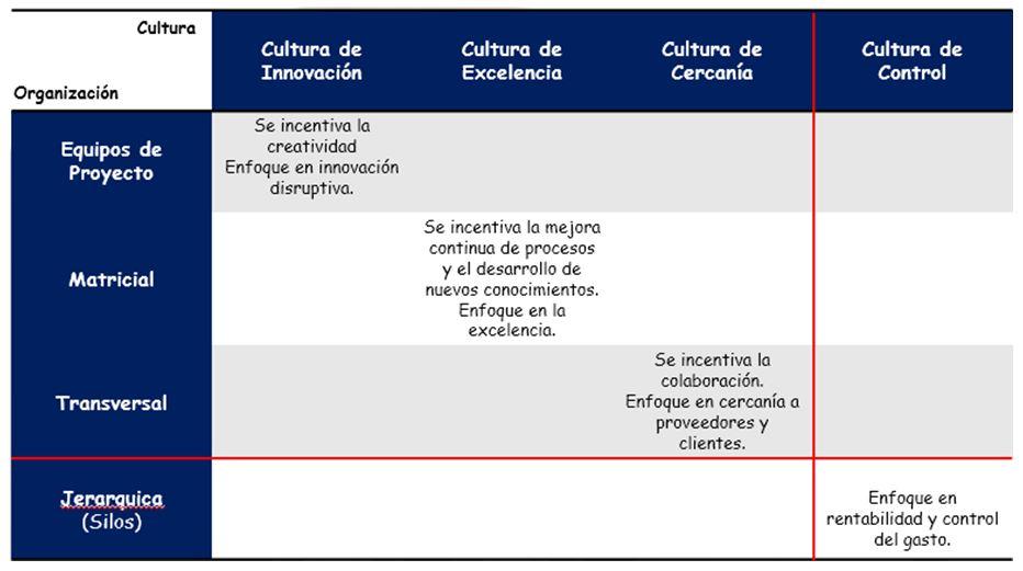 tabla-modelos-cultura