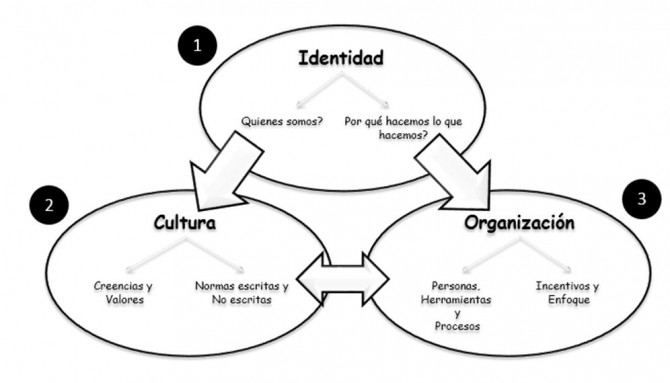 identidad-cultura-organización