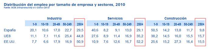 empleo-tamaño-empresa-sectores