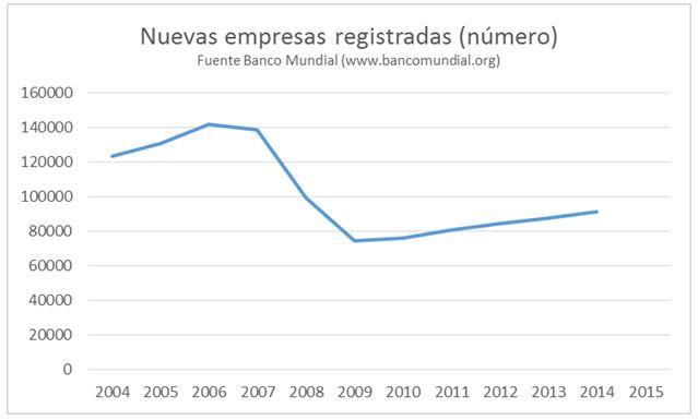 gráfico-empresas-registradas