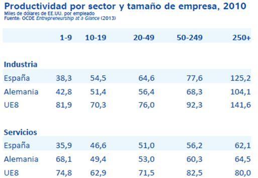 productividad-sector-tamaño-empresa