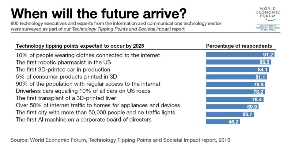 davos-futuro-porcentage