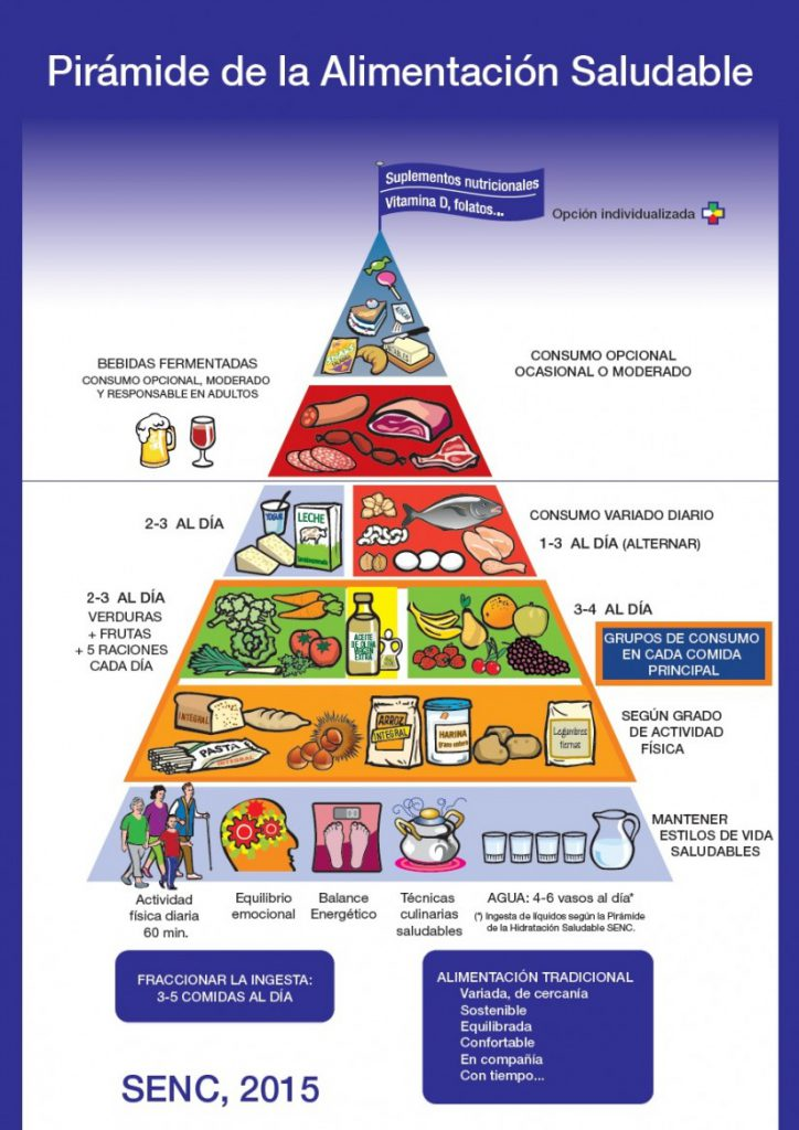 PiramideNutricional2015