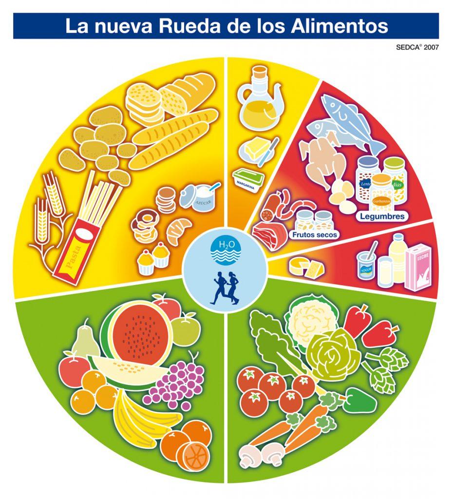 Rueda_Alimentos_SEDCA