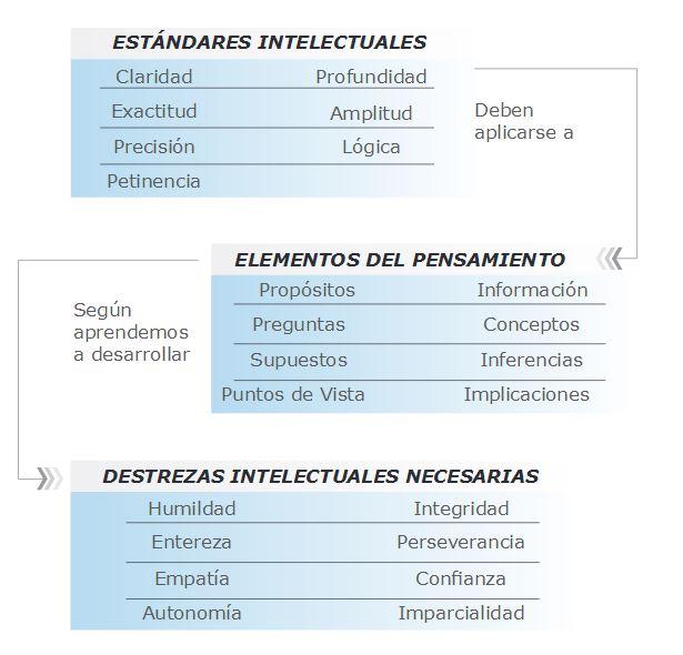 Esquema-PC-estándares-intelectuales