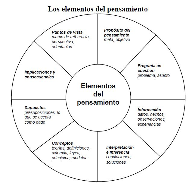 Los elementos del pensamiento critico