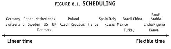 culture-map-scheduling