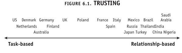 culture-map-trusting