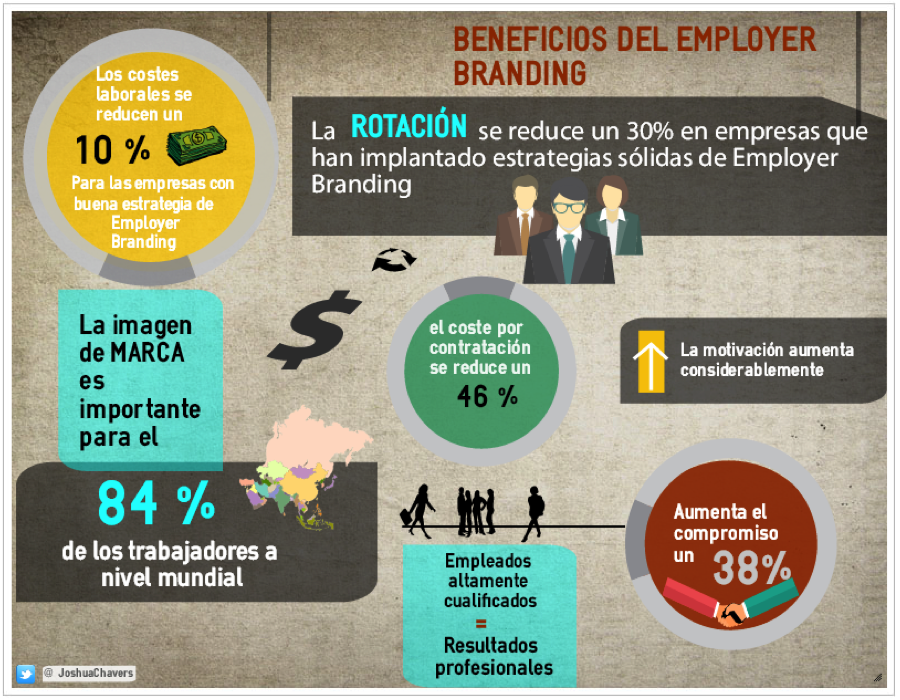 Beneficios del Employer Branding.jpg