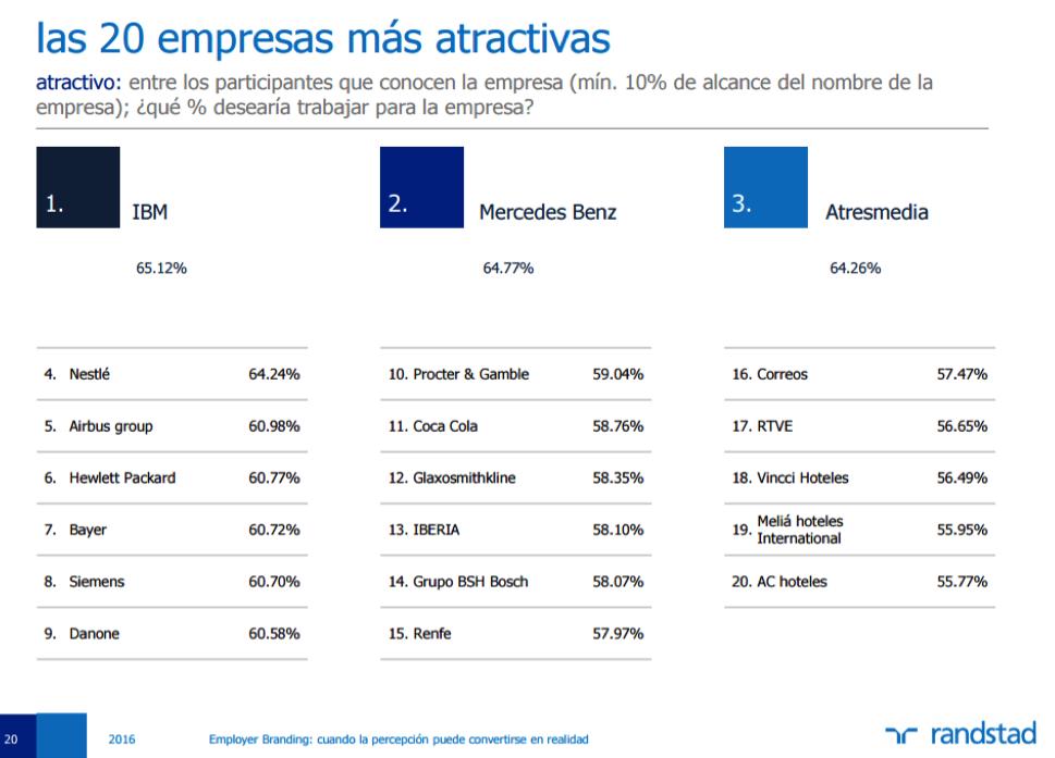 las 20 empresas más atractivas