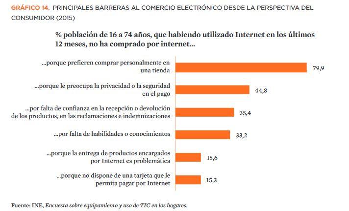 Barreras-Al-Comercio-Electrónico