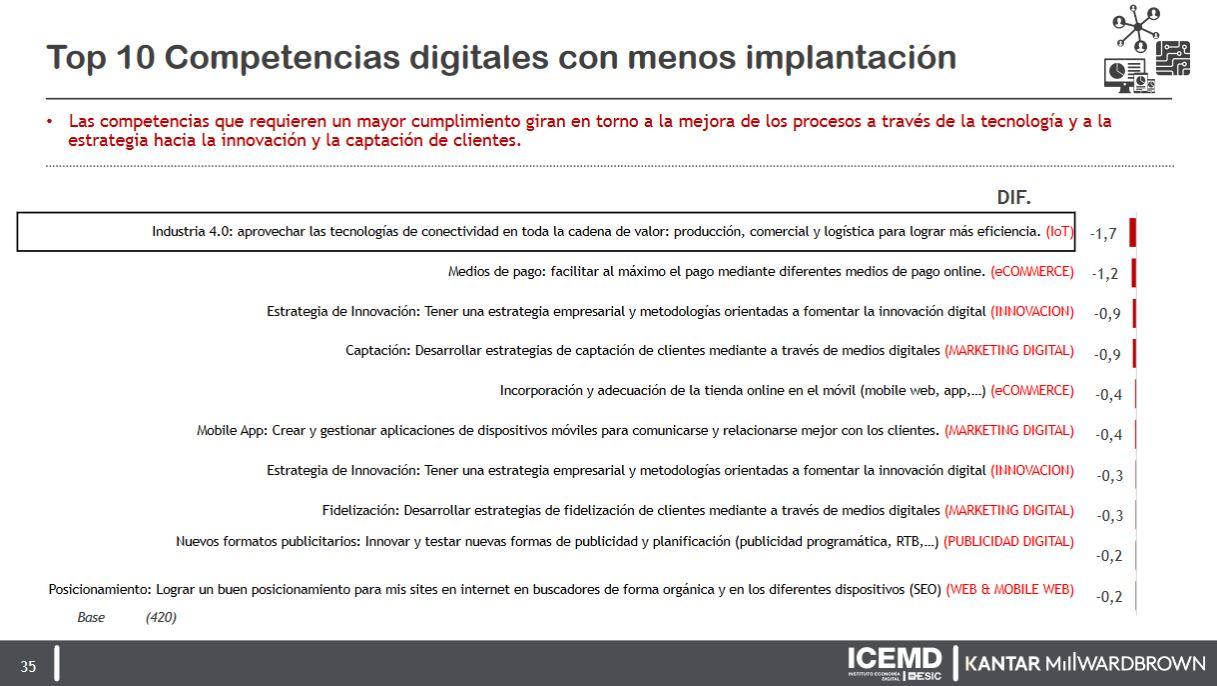 Competencias digitales con menos implantacion