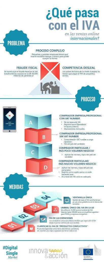 Infografia-qué-pasa-con-el-IVA