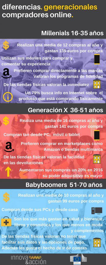 Diferencias generacionales entre los compradores online