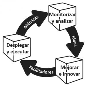 Ciclo-de-vida-del-Cubo-de-la-buena-gestión-300x300