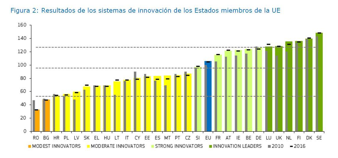 clasificacion-países-Innovación
