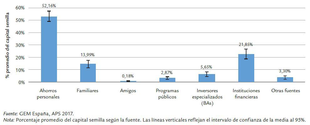 Fuentes de Financiación (1)