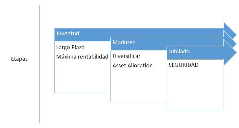 Perfil-Inversor-Estrategia
