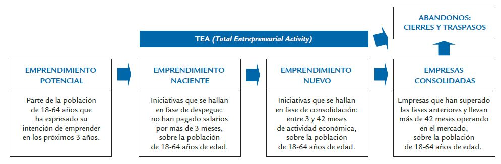 Proceso-Emprendedor-GEM