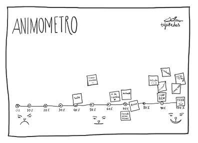animometro