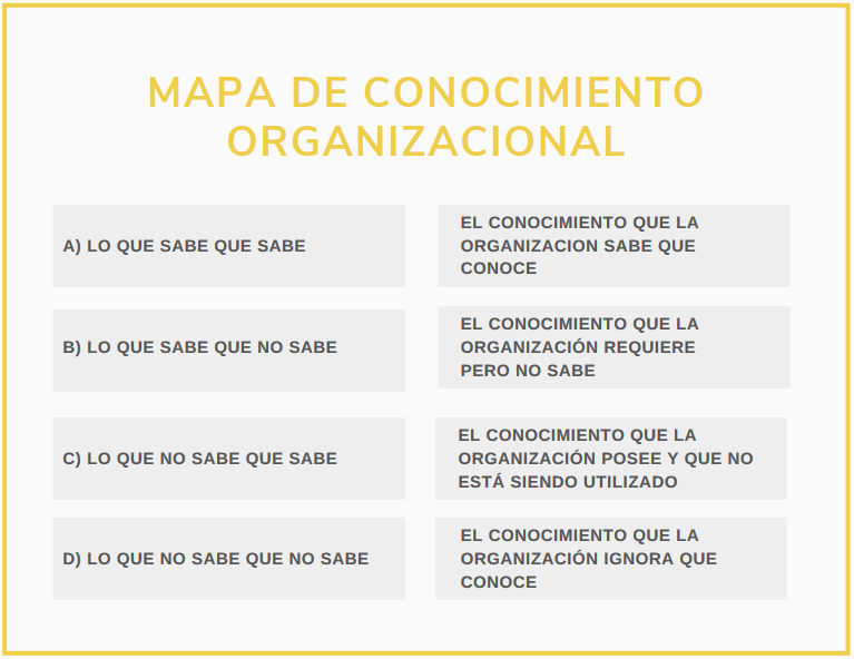 mapa-conocimiento-organizacional