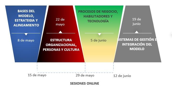 formacion-cronograma-gestion-organizacion