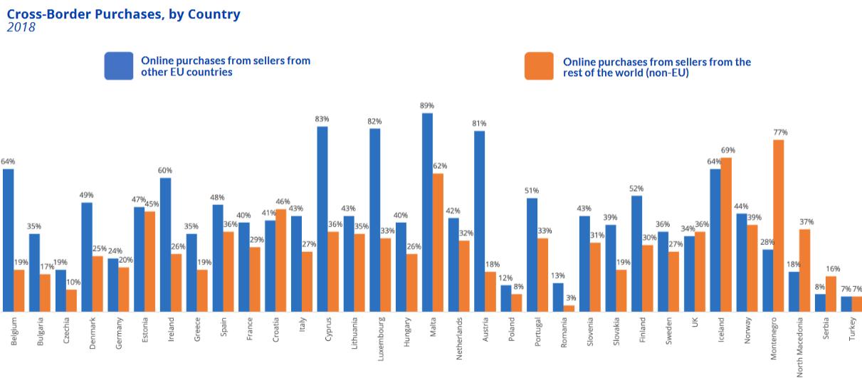 porcentajes -ventas-online-internacionales