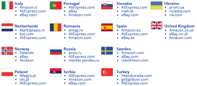 leading-marketpalces-per-country2