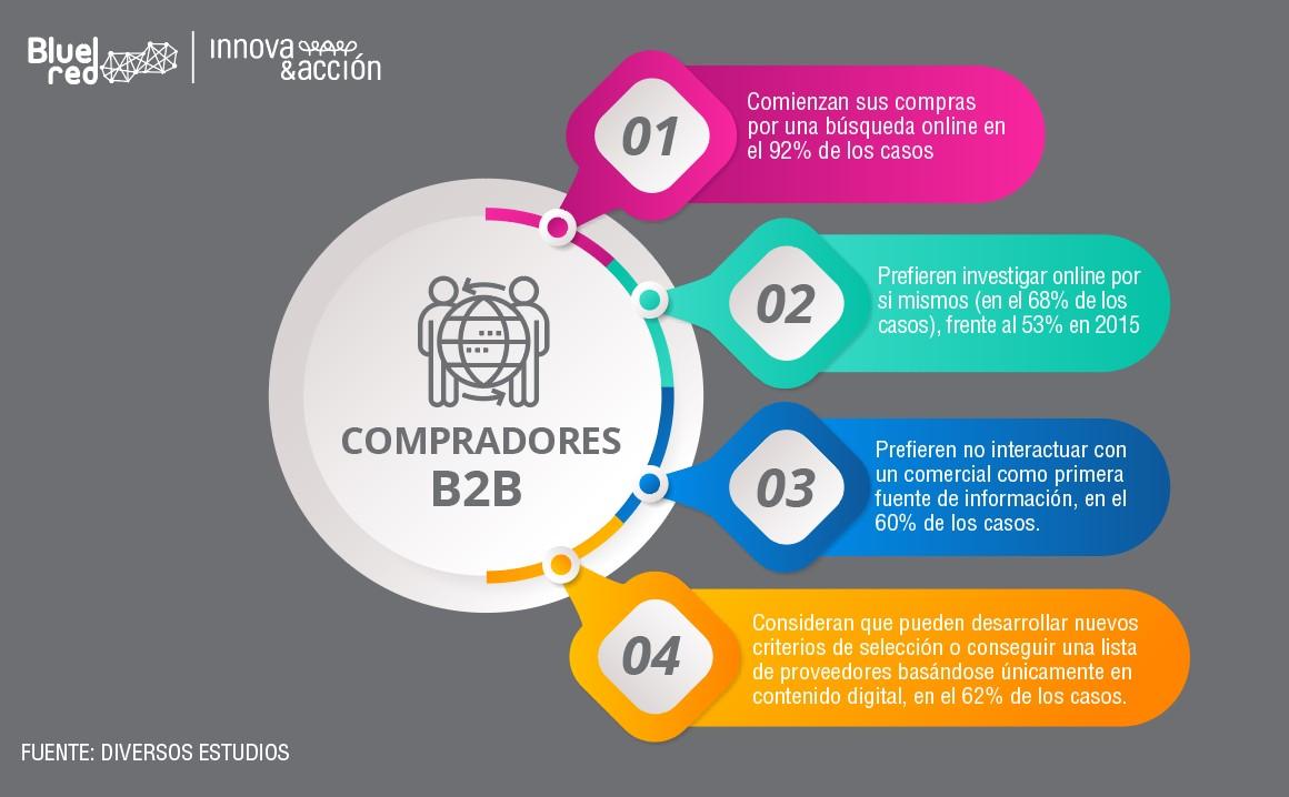 estrategia-venta-b2b-1