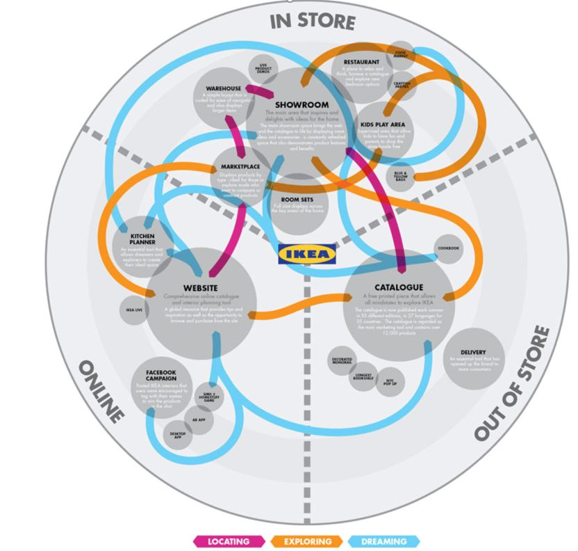 gráfico-customer-journey-map